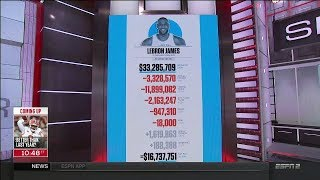 The Biggest Paid NBA Player Salaries - LeBron James, Stephen Curry | Sept 19, 2017