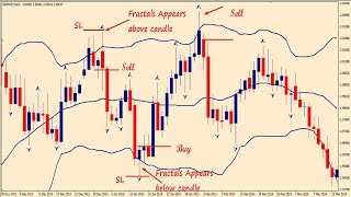 How to use best bollinger band 90% successful Forex trading strategy