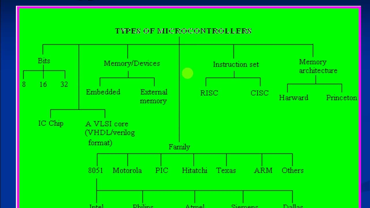 8051 Theory 3 - Types of Microcontroller - YouTube