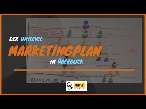 Unilevel Marketingplan im Überblick