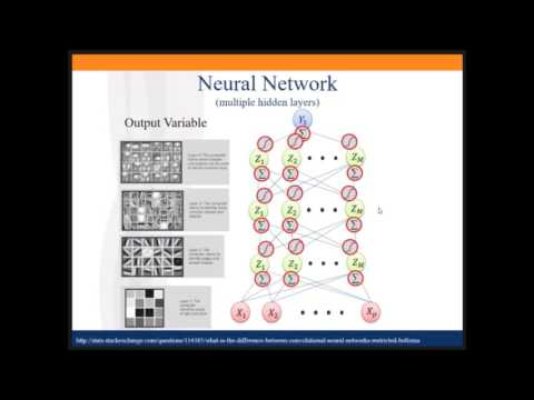 Unified Perspective on Neural Networks, PCA - Regression, Feature Engineering, and Ensemble Methods