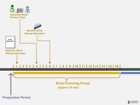 Private Activity Bond Financing Timeline (for LIHTC Deals)