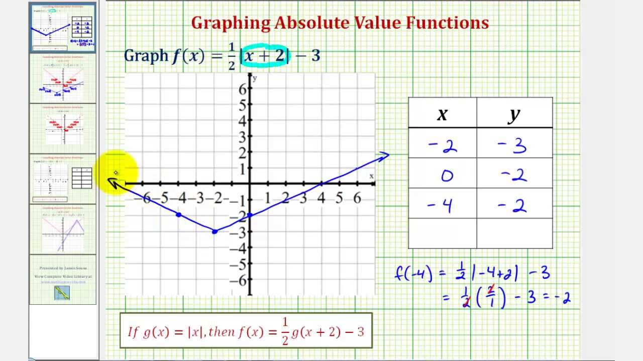 ex 1 graph a transformation of an absolute value function using a table youtube. Black Bedroom Furniture Sets. Home Design Ideas