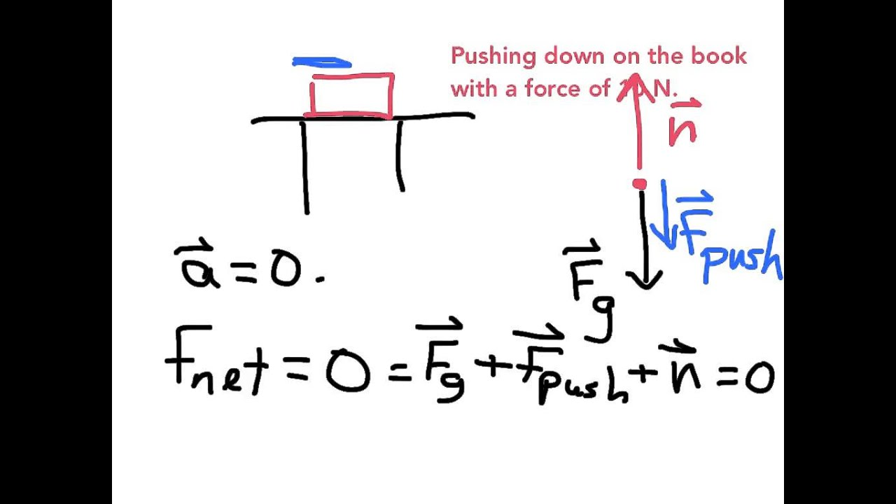 example  calculating the normal force
