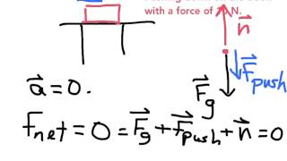 Example: Calculating the Noŗmal Force