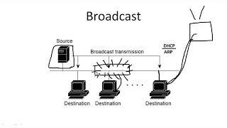 Компьютерные уроки/Уроки Cisco/ICND1 Урок 7 (методы коммуникаций)