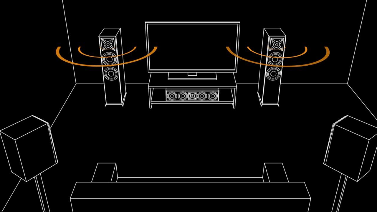 medium resolution of typical home theater av system diagram