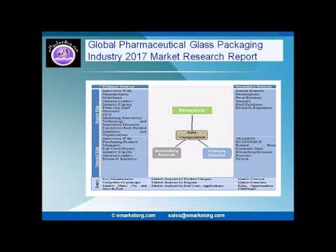 Pharmaceutical Glass Packaging Market by Sale, Consumption & Revenue Forecast to 2022