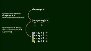 14 3  Решение квадратных неравенств с помощью двух систем неравенств