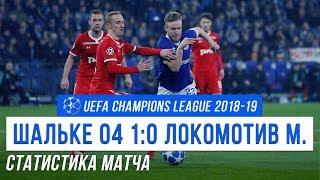 Смотреть видео Шальке 1:0 Локомотив Москва (Лига Чемпионов 2018/19   Статистика матча) онлайн