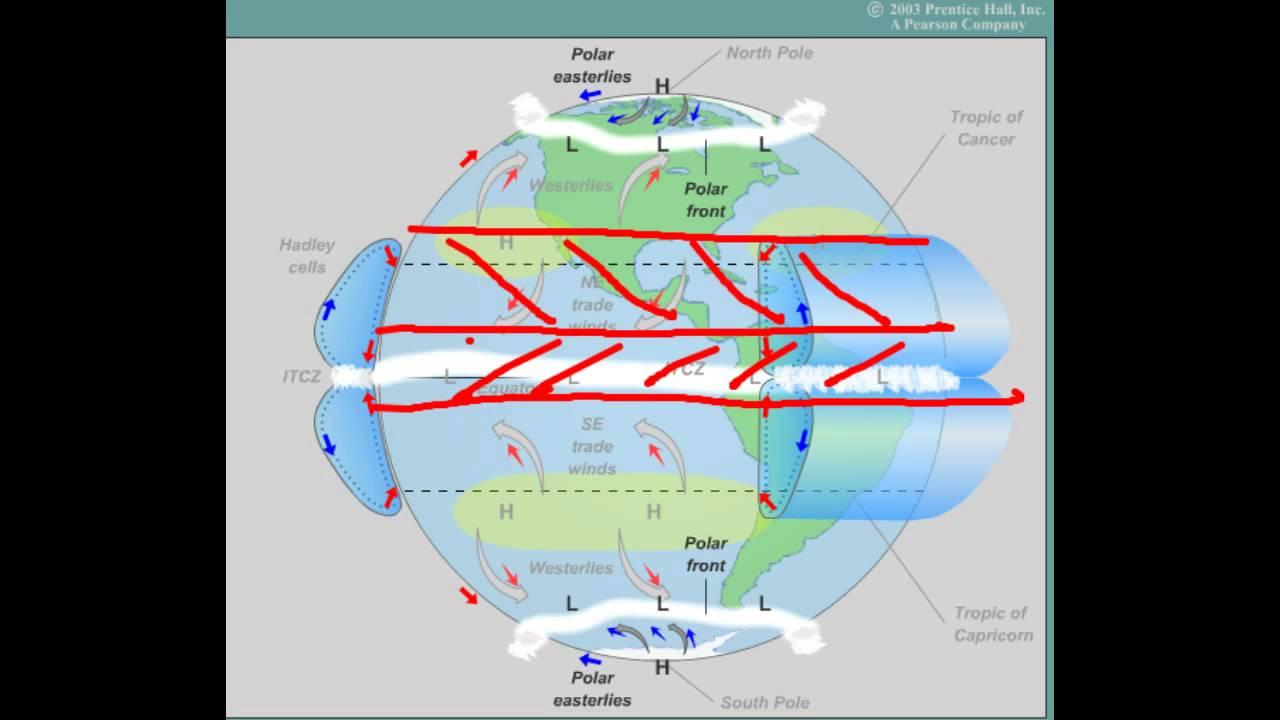 globale vindsystemer
