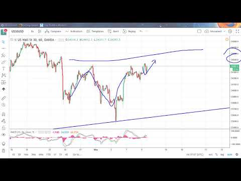 DOW Jones 30 and NASDAQ 100 Technical Analysis for May 10, 2018 by FXEmpire.com