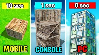PC vs CONSOLE vs MOBILE! Who is Better?
