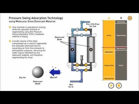 Pressure Swing Adsorption  Compressed Air drying & Nitrogen