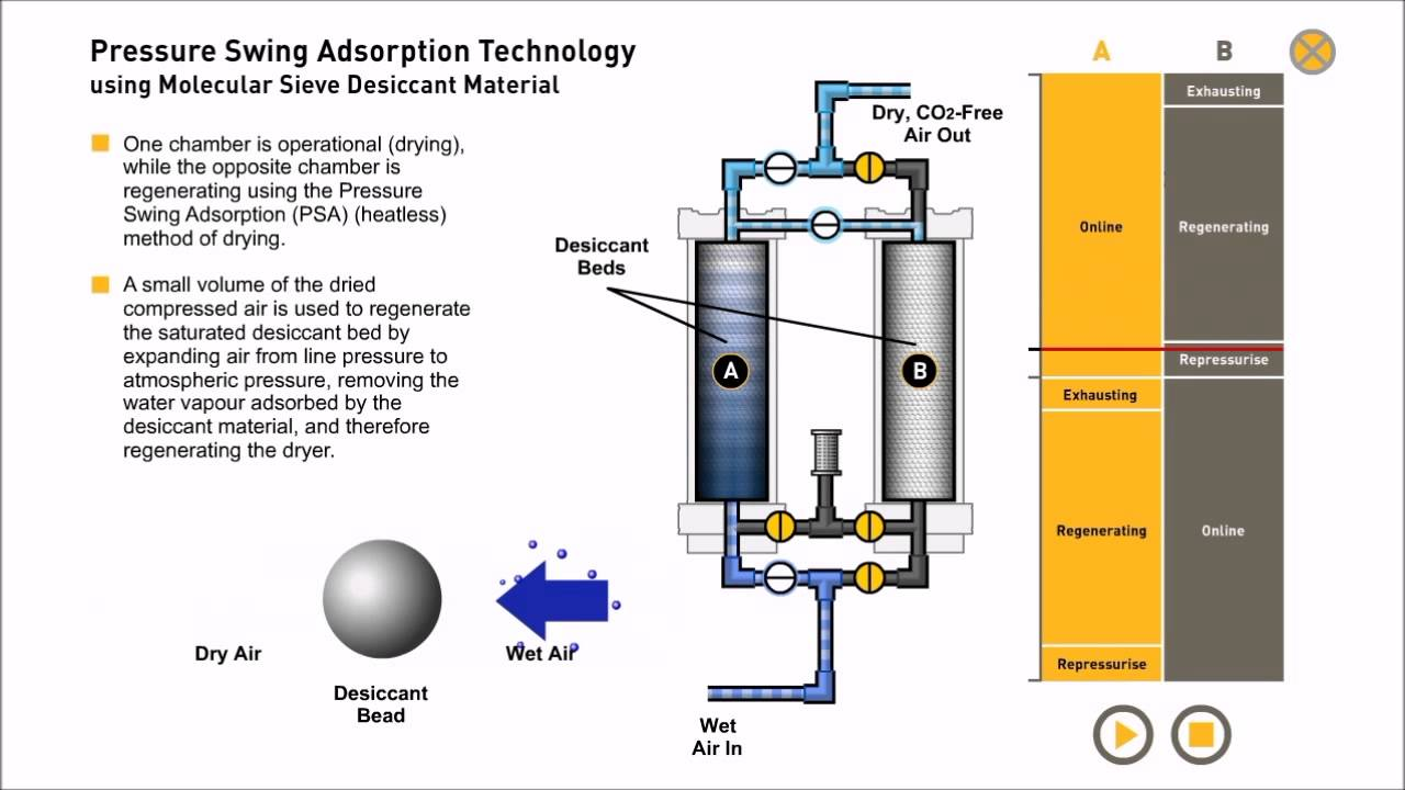Pressure Swing Adsorption Compressed Air Drying