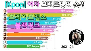 걸그룹 브랜드 평판 개인 순위 Top 10 [블랙핑크, 브레이브걸스] Kpop