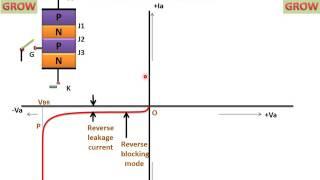 Static Characteristics Of Scr ( Thyristor ) हिन्दी