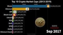 Top 10 Crypto Market Cap History (2013-2019)
