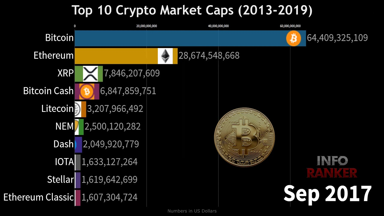 crypto market cap magyarázata