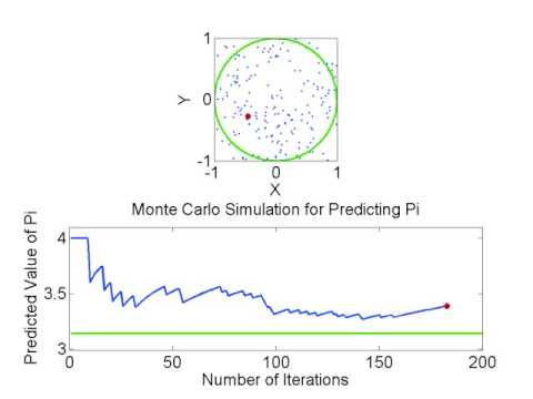 buffons needle a simple monte carlo method for the estimation of the value of pi