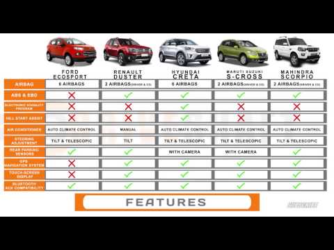 Ecosport vs Duster vs Creta vs S-Cross vs Scorpio   Battle for the #1 Urban SUV   Driveshaft