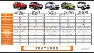 Ecosport vs Duster vs Creta vs S Cross vs Scorpio Battle for the 1 Urban SUV Driveshaft смотреть