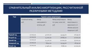 видео Методика анализа готовой продукции - Учет и анализ движения готовой продукции