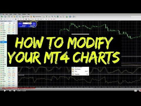 How To Modify A Chart In Metatrader 4 Youtube