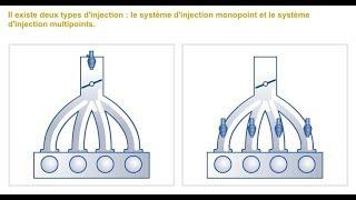 Injection essence| Les types,Le Circuit d'Alimentation,  Les composants, Fonctionnement
