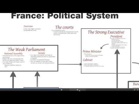 France political system
