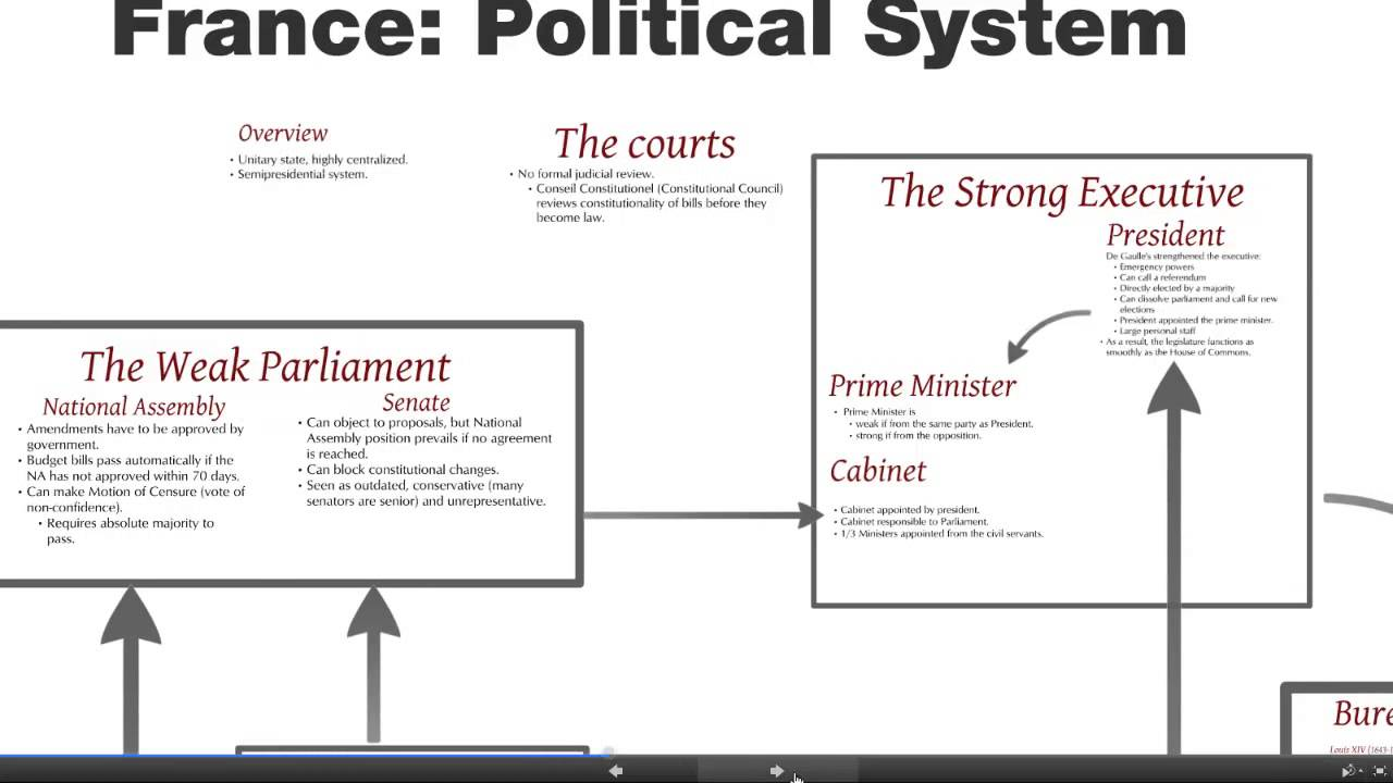 hight resolution of france political system