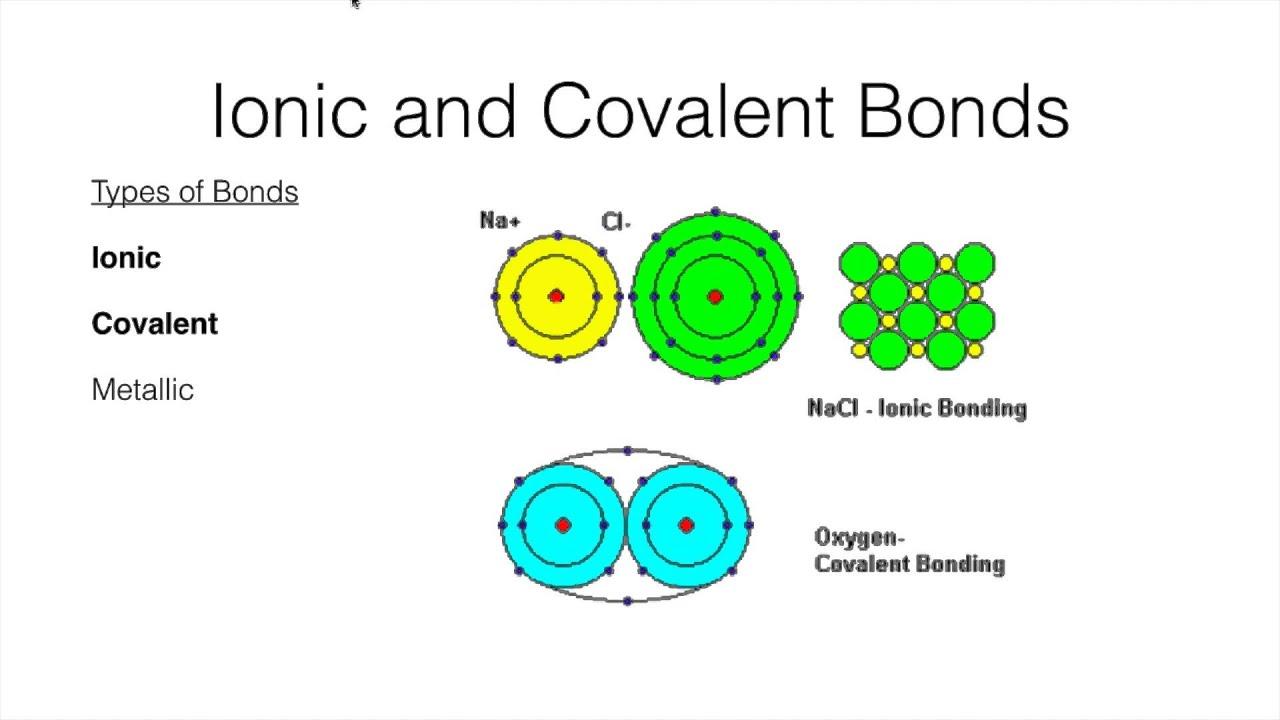 covalent bonding test