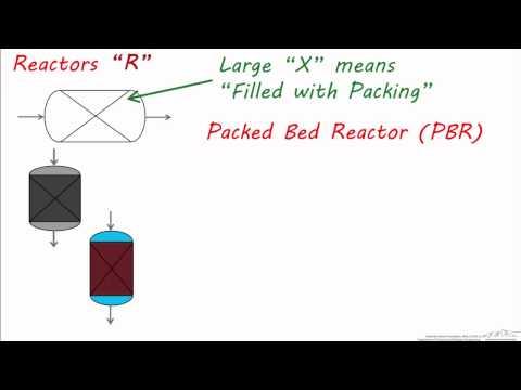 PFDs: Reactor Symbols