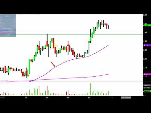 Northern Dynasty Minerals Ltd - NAK Stock Chart Technical Analysis for 11-13-17