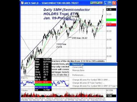 Cisco (CSCO) & SMH Chart Analysis by Mike Paulenoff, MPTrader.com