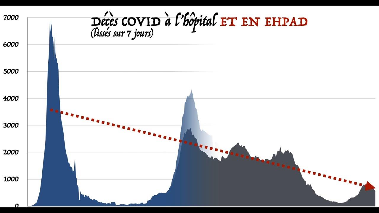 Les EHPAD en moins, le mensonge de plus...