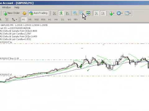 Triple Moving Average Crossover With Autotrading For