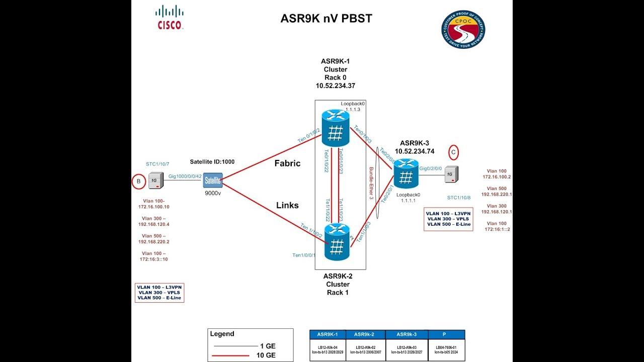 Cisco ASR 9000v Satellite Upgrade Process