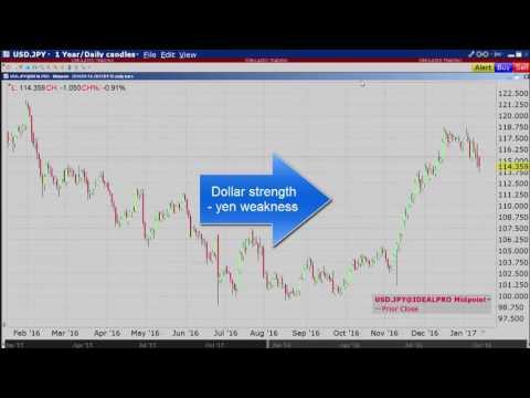Trump's Missed Opportunity Weakens Dollar