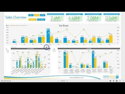 Power BI Sales Reports - sales analysis