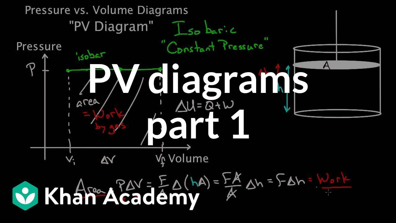pv diagrams part 1 work and isobaric processes [ 1280 x 720 Pixel ]