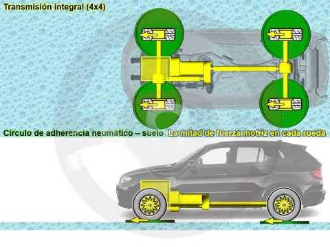 Tipos de automóviles 4x4 (3/3)
