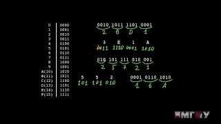 Информатика. Выпуск 1. Системы счисления.