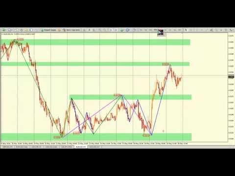 Волновой навигатор 2: Технический анализ валютного рынка Forex на 2 июня 2014