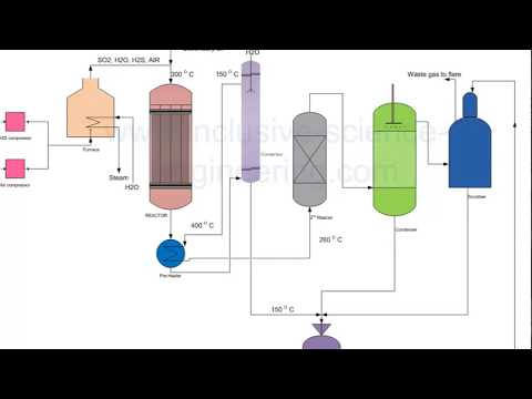 Sulphur recovery from hydrogen sulphide gas