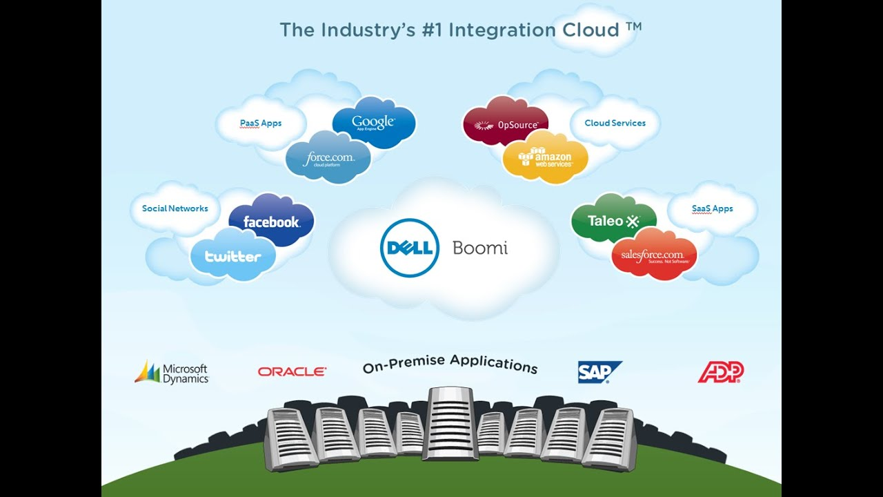 Overview Of The Dell Boomi Integration Platform Youtube