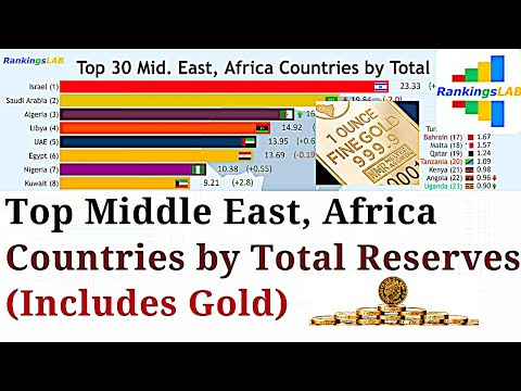 Top 30 Mid. East, Africa Countries by Total Reserves, Includes Gold (1970-2018) [4K]