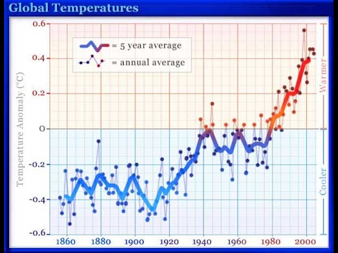 Climate Hoax Exposed: Warming Data Clearly Manipulated; Scientists Claim Libel!