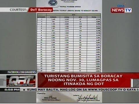 QRT: Turistang bumisita sa Boracay noong Nov. 30, lumagpas sa itinakda ng DOT