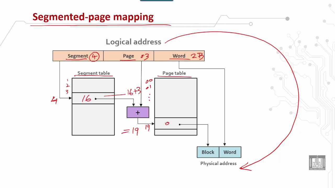 Computer Organization 2 | C3 - L6 | Logical to physical address mapping